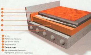 Пеноплекс под стяжку пола: Устройство и толщина стяжки- Способы укладки