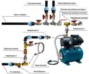 Дачный водопровод из пластиковых труб и его утепление своими руками: Пенопластовые и базальтовые утеплители