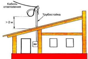 Ввод электричества в дом: Способы ввода — подземный, воздушный- Провода СИП : Подробности +Видео и фото